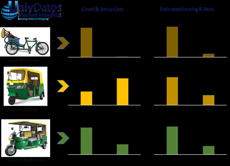 India Electric Rickshaw (E-Rickshaw) Market: Insights and
