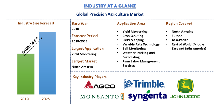 Global Precision Agriculture Market: Insights and Forecast 2019-2025