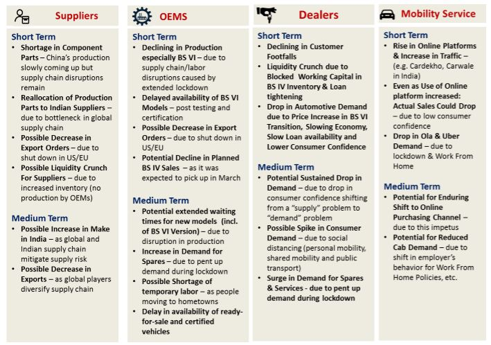 Automotive Companies & Dealerships In India