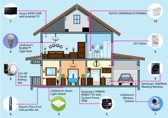 Asia-Pacific smart home technology market
