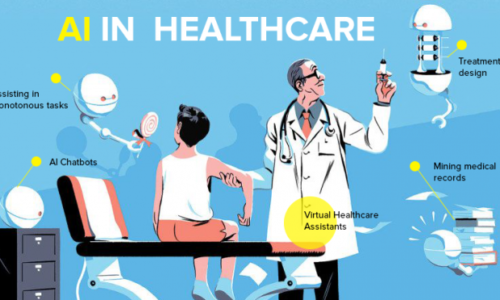 AI in healthcare market