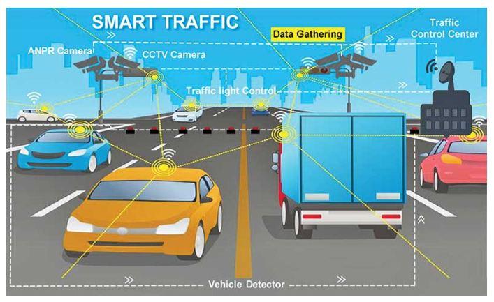 Integrated Smart Traffic Control System Market