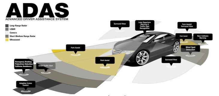 Advanced Driver-Assistance Systems (Adas) Market