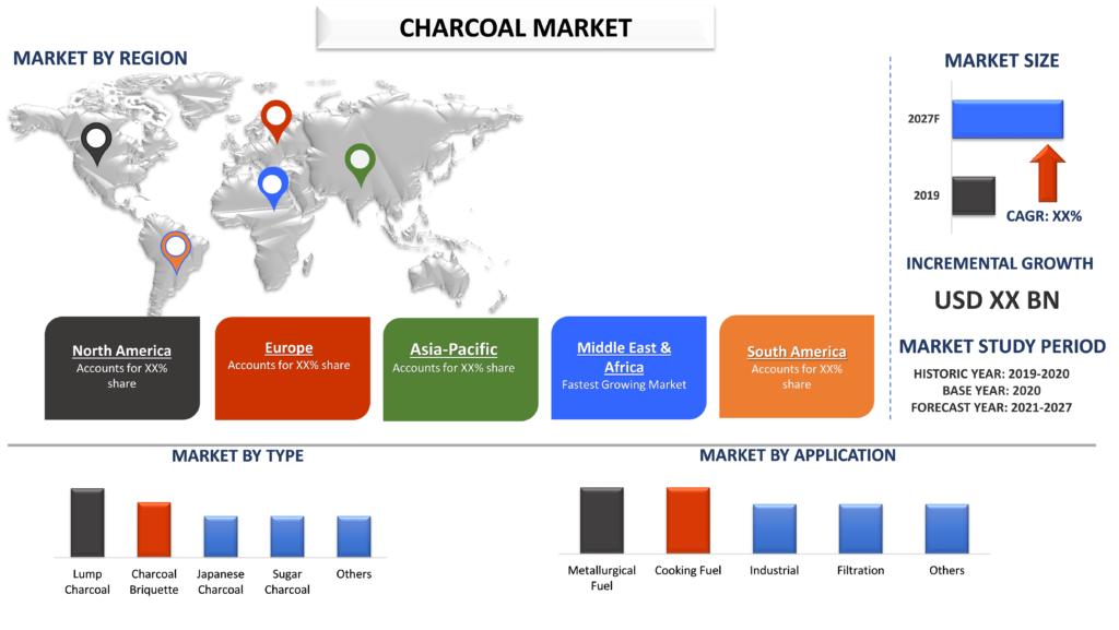 Charcoal Market