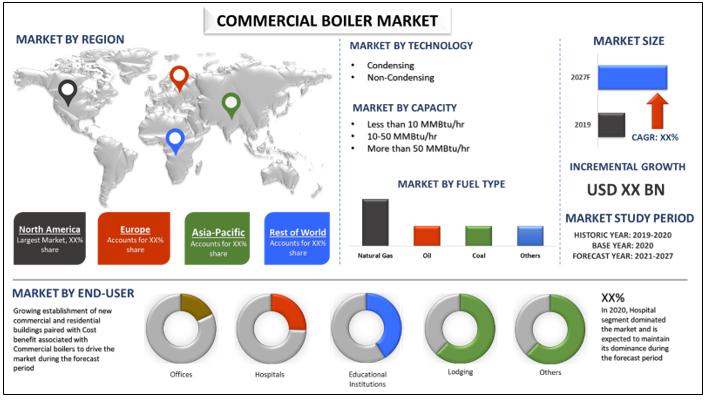 Commercial Boiler Market 1