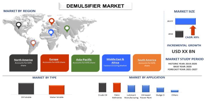 Demulsifier Market 1