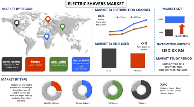 Electric Shavers Market 1