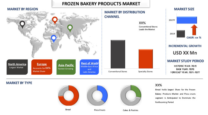 Frozen Bakery Products Market 1