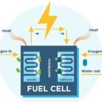 Fuel Cell Market