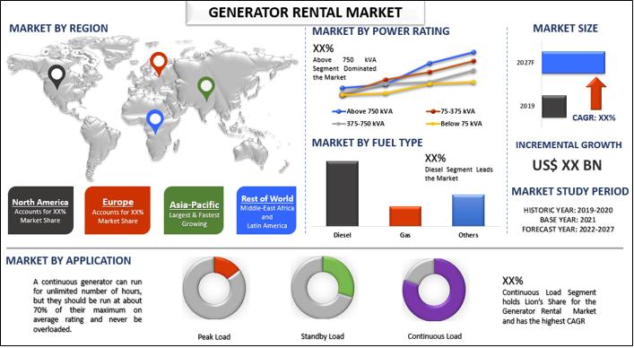 Generator Rental Market 1