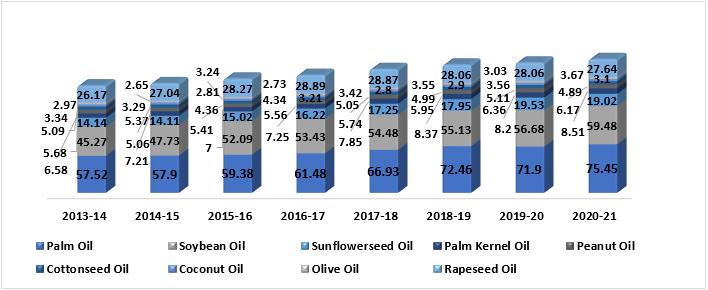 Industrial Oils Market 1