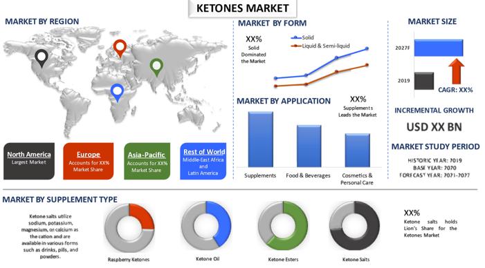 Ketones Market 1