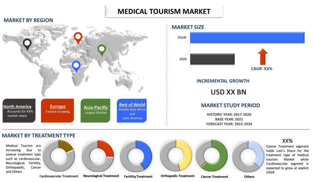 Medical Tourism Market 2