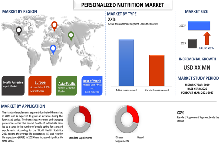 Personalized Nutrition Market 2