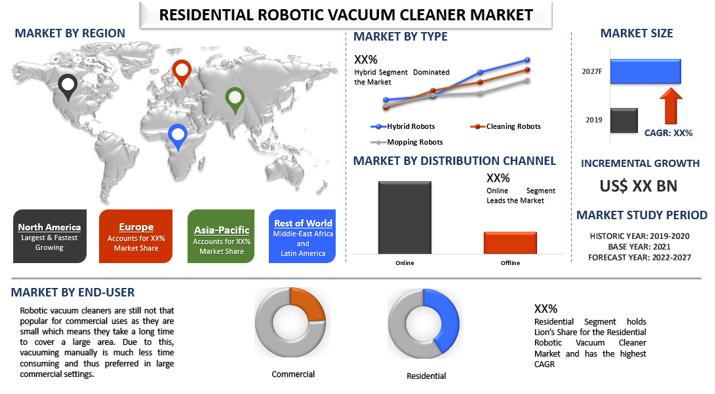 Residential Robotic Vacuum Cleaner Market 1