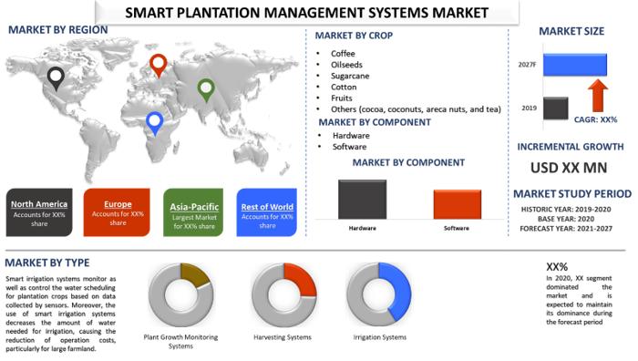 Smart Plantation Management Systems Market 1