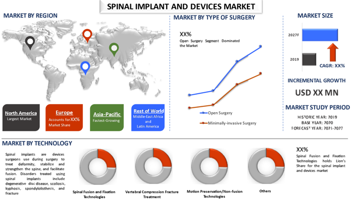 Spinal Implant and Devices Market 2