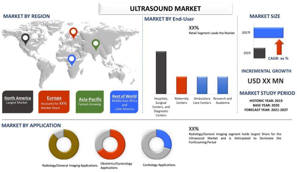 Ultrasound Market 2