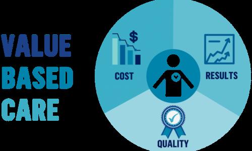 Value-Based Care Market