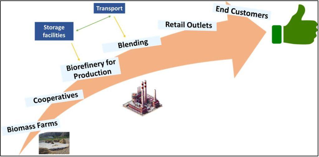 Renewable Fuels Market