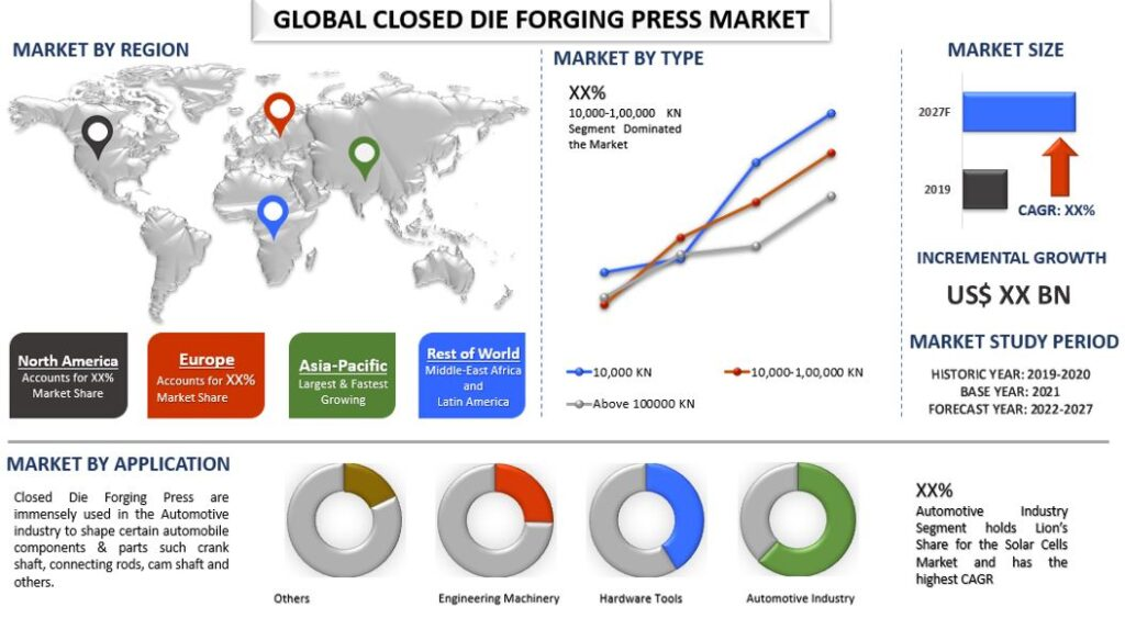 Closed Die Forging Press Market