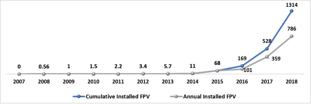 Floating Photovoltaic Solar Panels Market