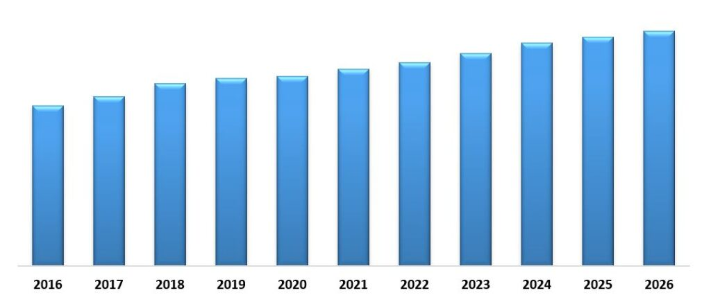 Microplate Systems Market