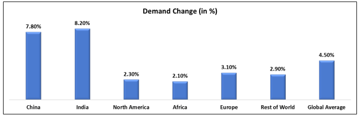Global Change in electricity demand in 2020 and 2021 by region (%)