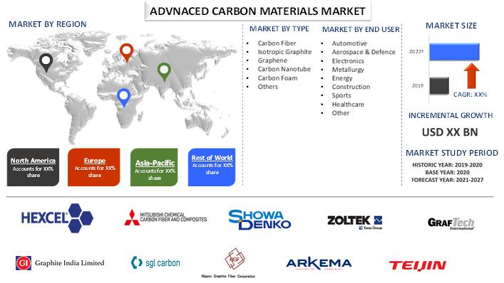 Advanced Carbon Materials Market 2