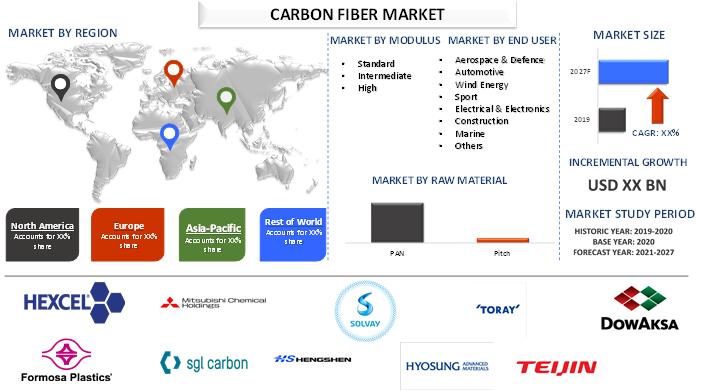 Carbon Fiber Market 2