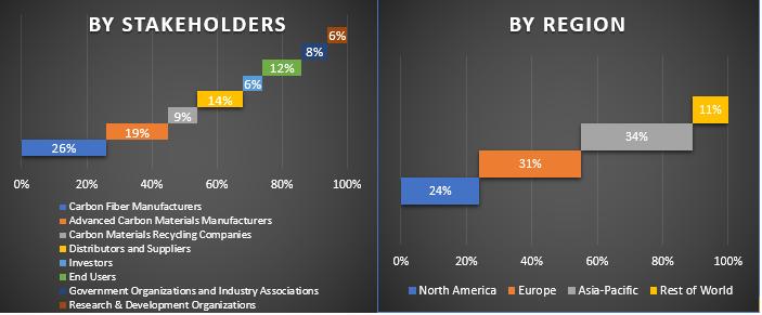 Carbon Fiber Market 3