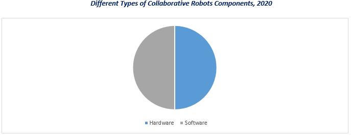 Collaborative Robot Market1
