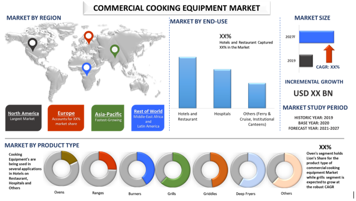 Commercial Cooking Equipment Market 1