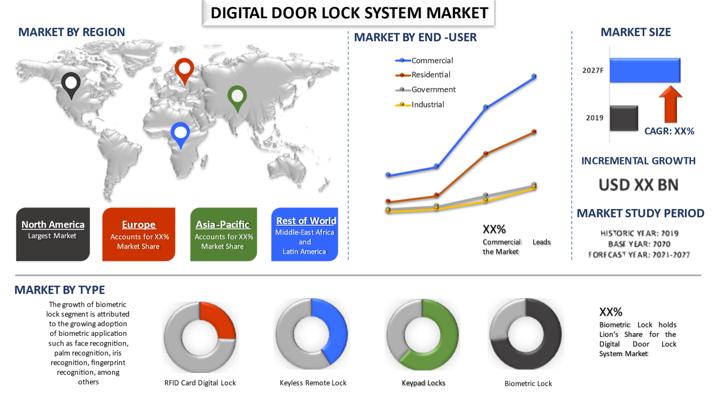 Digital Lock Market2