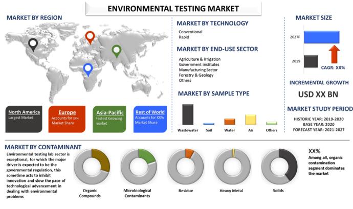Environmental Testing Market