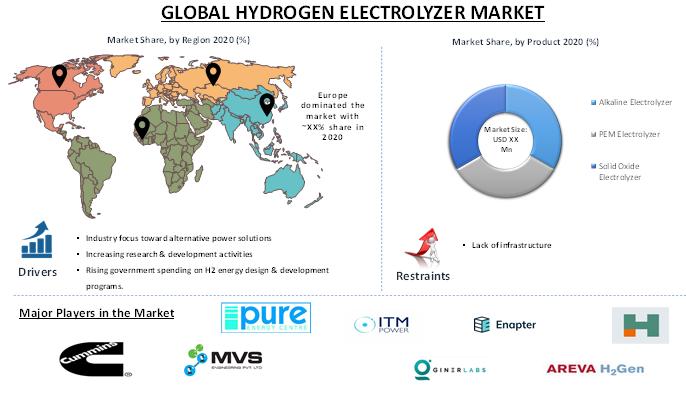 Hydrogen Electrolyzer Market 1