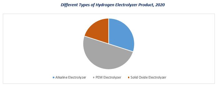 Hydrogen Electrolyzer Market3