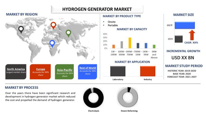 Hydrogen Generator Market