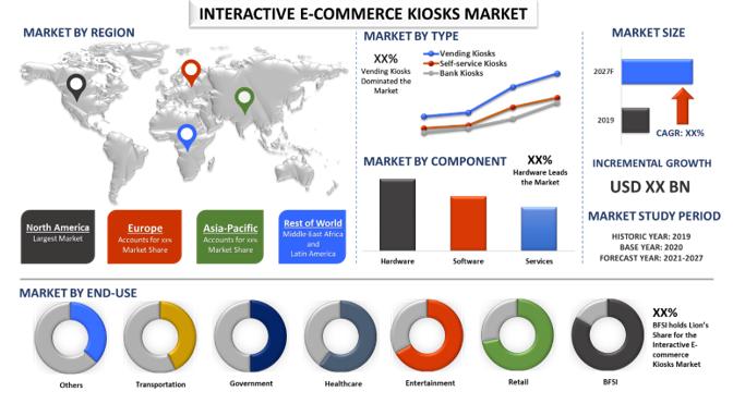 Interactive E-commerce Kiosks Market1