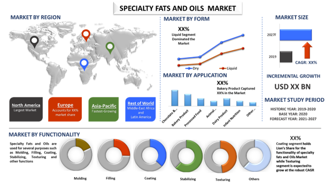 Specialty Fats and Oils Market3